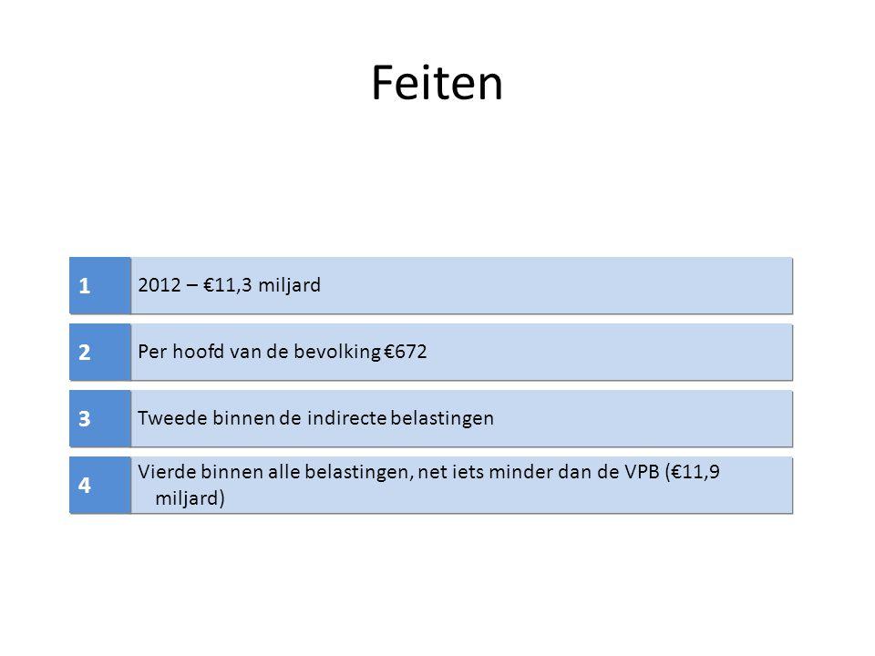 Rode gasolie/diesel Sinds 1 januari 2013, alleen nog voor schepen andere dan pleziervaartuigen Sinds 1 januari 2013 verwijzing naar art.