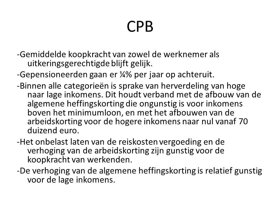 CPB -Gemiddelde koopkracht van zowel de werknemer als uitkeringsgerechtigde blijft gelijk. -Gepensioneerden gaan er ¼% per jaar op achteruit. -Binnen