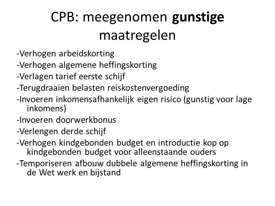 CPB: meegenomen gunstige maatregelen -Verhogen arbeidskorting -Verhogen algemene heffingskorting -Verlagen tarief eerste schijf -Terugdraaien belasten