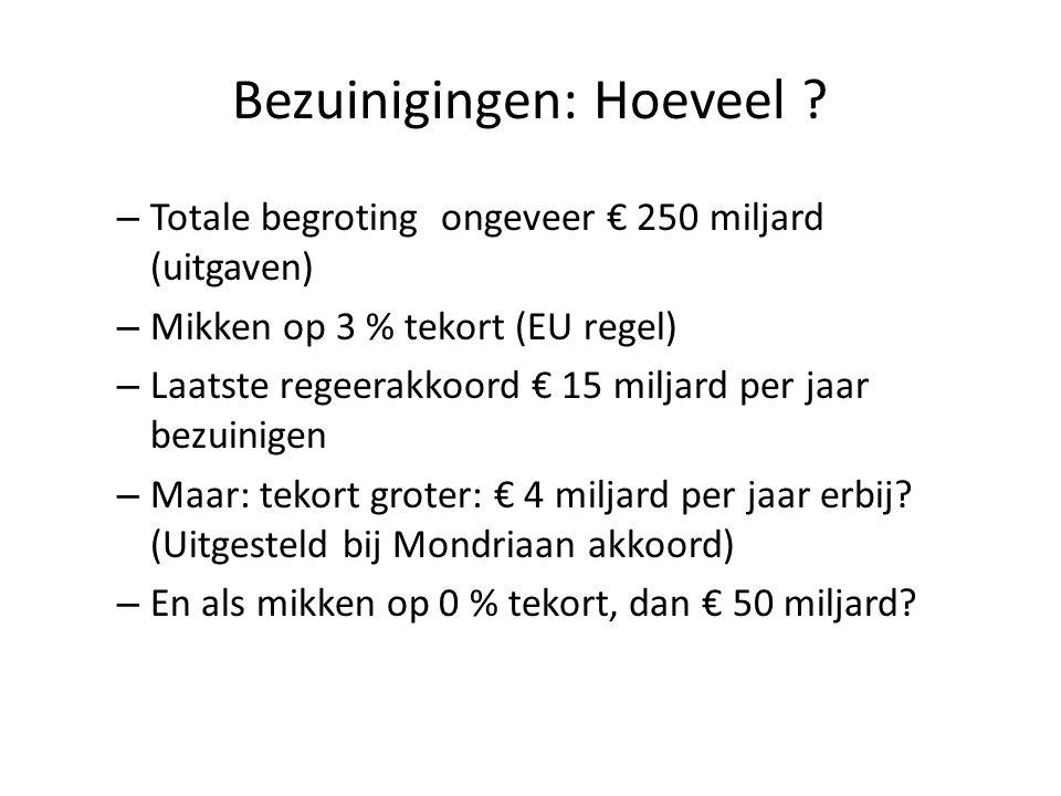 Bezuinigingen: Hoeveel ? – Totale begroting ongeveer € 250 miljard (uitgaven) – Mikken op 3 % tekort (EU regel) – Laatste regeerakkoord € 15 miljard p