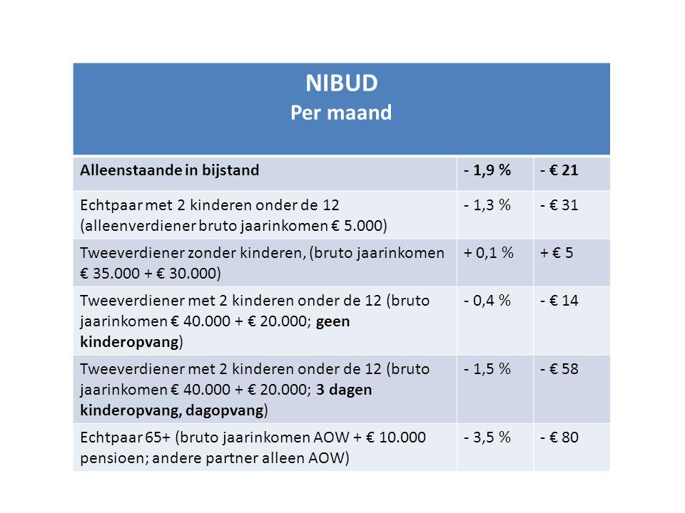 NIBUD Per maand Alleenstaande in bijstand- 1,9 %- € 21 Echtpaar met 2 kinderen onder de 12 (alleenverdiener bruto jaarinkomen € 5.000) - 1,3 %- € 31 T