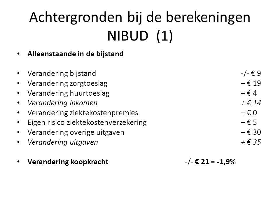 Achtergronden bij de berekeningen NIBUD (1) • Alleenstaande in de bijstand • Verandering bijstand -/- € 9 • Verandering zorgtoeslag + € 19 • Veranderi