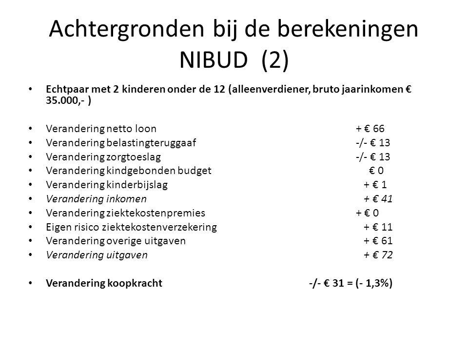 Achtergronden bij de berekeningen NIBUD (2) • Echtpaar met 2 kinderen onder de 12 (alleenverdiener, bruto jaarinkomen € 35.000,- ) • Verandering netto