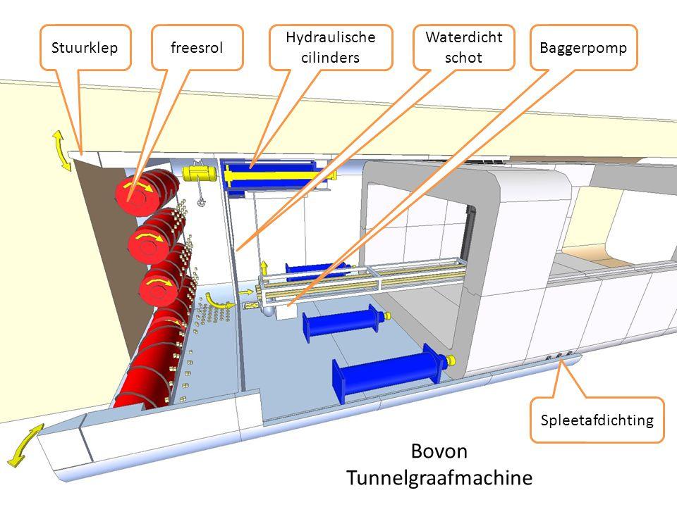freesrol Hydraulische cilinders Waterdicht schot BaggerpompStuurklep Bovon Tunnelgraafmachine Spleetafdichting
