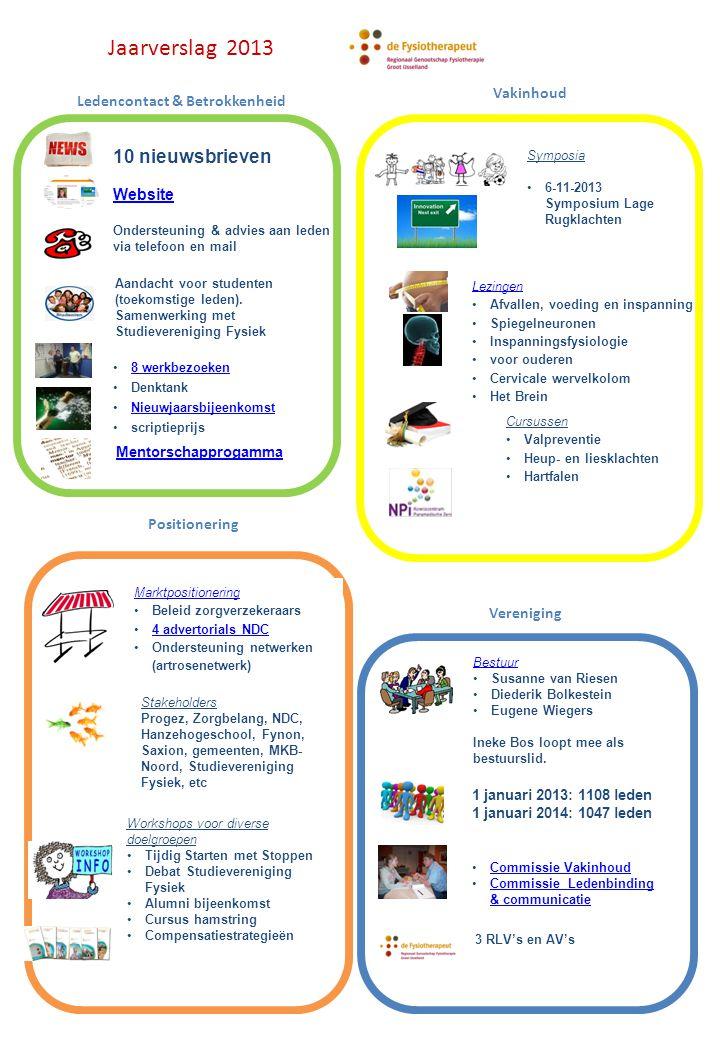 Jaarverslag 2013 10 nieuwsbrieven Website Ondersteuning & advies aan leden via telefoon en mail Aandacht voor studenten (toekomstige leden).