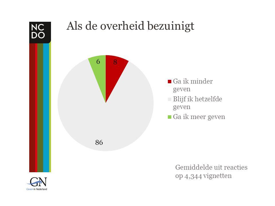 Gemiddelde uit reacties op 4,344 vignetten Als de overheid bezuinigt