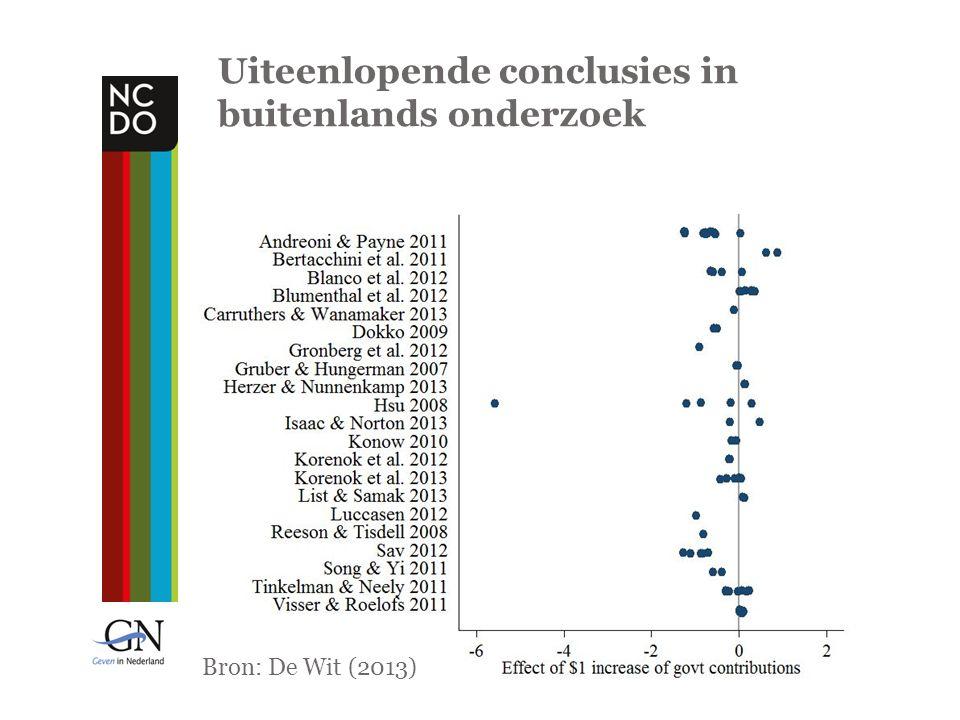 Uiteenlopende conclusies in buitenlands onderzoek Bron: De Wit (2013)