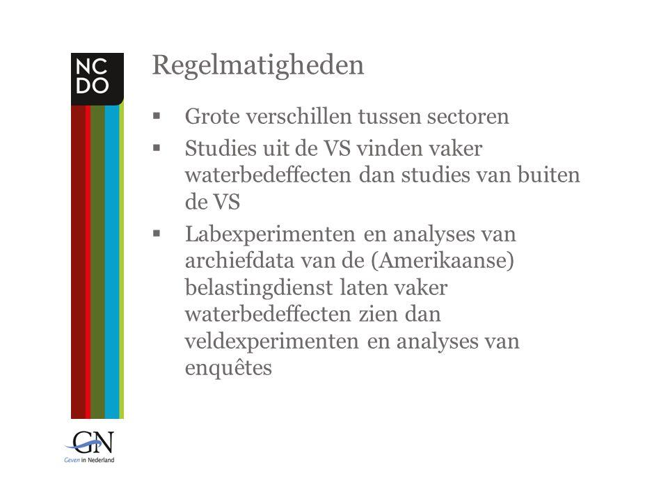 Regelmatigheden  Grote verschillen tussen sectoren  Studies uit de VS vinden vaker waterbedeffecten dan studies van buiten de VS  Labexperimenten en analyses van archiefdata van de (Amerikaanse) belastingdienst laten vaker waterbedeffecten zien dan veldexperimenten en analyses van enquêtes