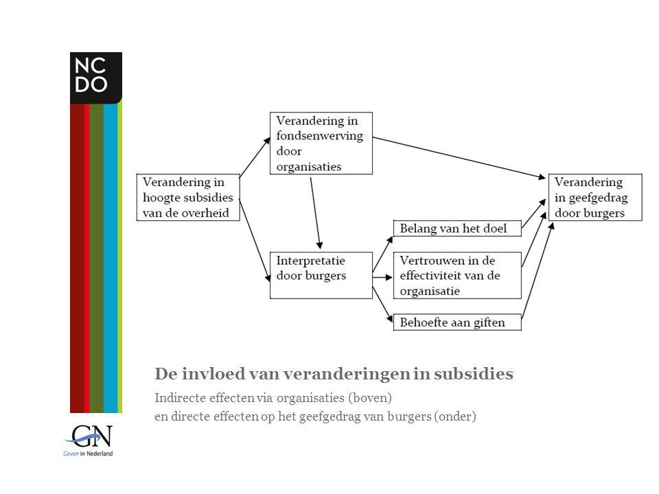 De invloed van veranderingen in subsidies Indirecte effecten via organisaties (boven) en directe effecten op het geefgedrag van burgers (onder)