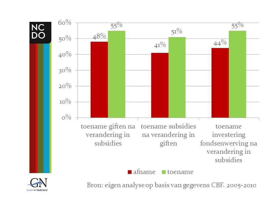 Bron: eigen analyse op basis van gegevens CBF. 2005-2010