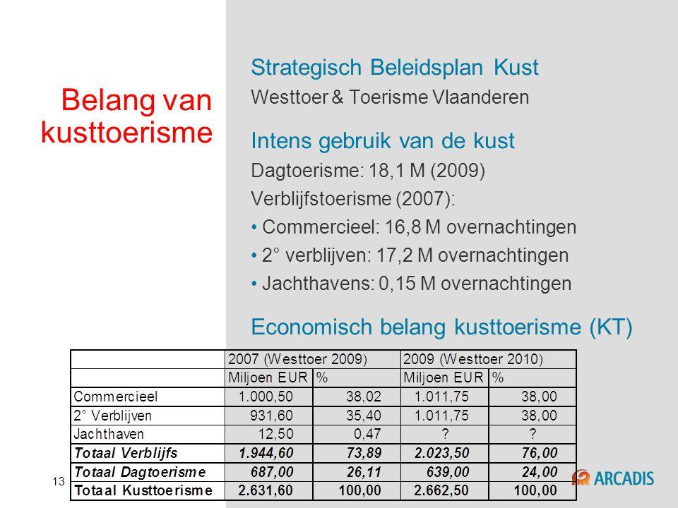 13 Belang van kusttoerisme Strategisch Beleidsplan Kust Westtoer & Toerisme Vlaanderen Intens gebruik van de kust Dagtoerisme: 18,1 M (2009) Verblijfs