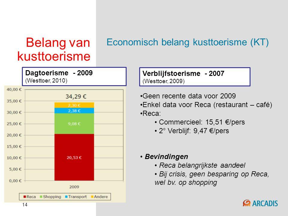 14 Belang van kusttoerisme Economisch belang kusttoerisme (KT) Dagtoerisme - 2009 (Westtoer, 2010) Verblijfstoerisme - 2007 (Westtoer, 2009) •Geen rec