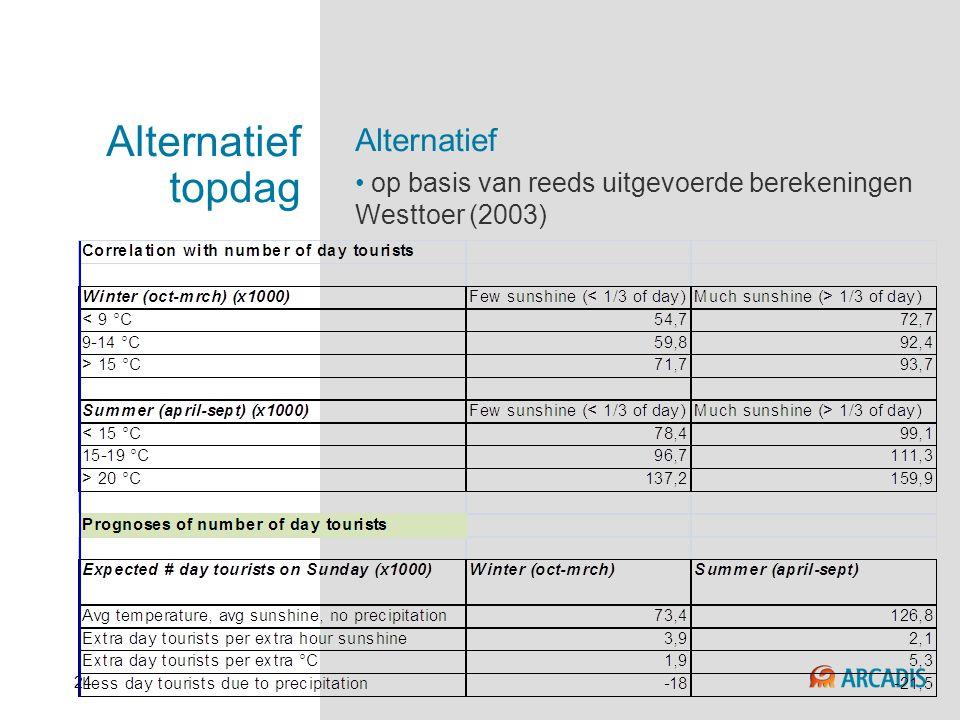 24 Alternatief topdag Alternatief • op basis van reeds uitgevoerde berekeningen Westtoer (2003)