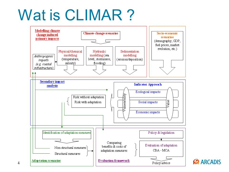 4 Wat is CLIMAR ?