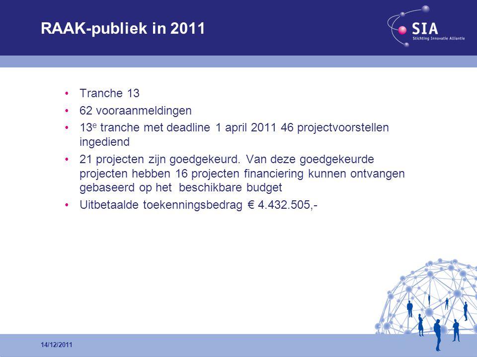 RAAK-publiek in 2011 •Tranche 13 •62 vooraanmeldingen •13 e tranche met deadline 1 april 2011 46 projectvoorstellen ingediend •21 projecten zijn goedgekeurd.