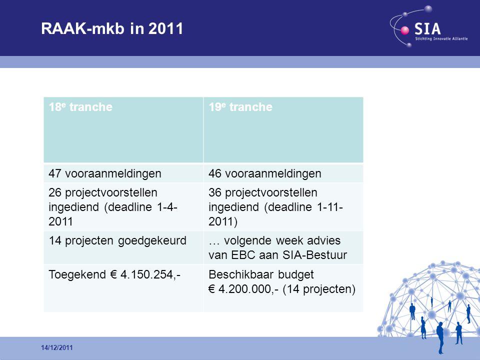 RAAK-mkb in 2011 14/12/2011 18 e tranche19 e tranche 47 vooraanmeldingen46 vooraanmeldingen 26 projectvoorstellen ingediend (deadline 1-4- 2011 36 projectvoorstellen ingediend (deadline 1-11- 2011) 14 projecten goedgekeurd… volgende week advies van EBC aan SIA-Bestuur Toegekend € 4.150.254,-Beschikbaar budget € 4.200.000,- (14 projecten)