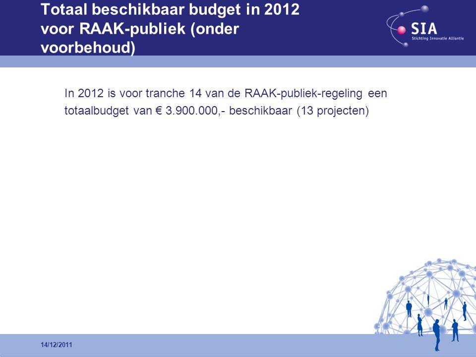 In 2012 is voor tranche 14 van de RAAK-publiek-regeling een totaalbudget van € 3.900.000,- beschikbaar (13 projecten) 14/12/2011 Totaal beschikbaar budget in 2012 voor RAAK-publiek (onder voorbehoud)