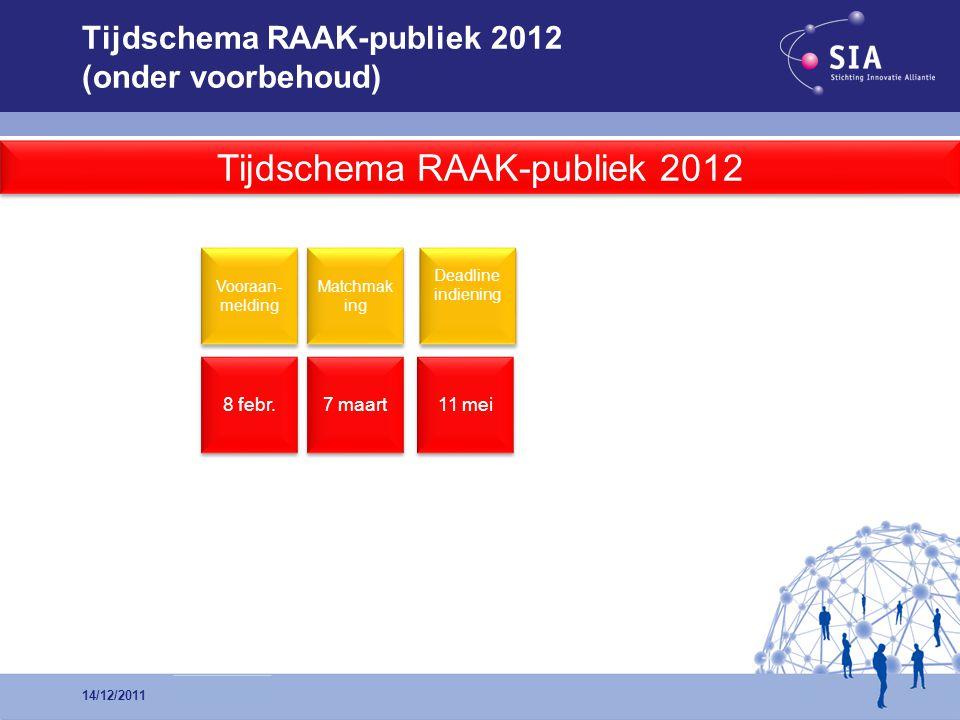 Tijdschema RAAK-publiek 2012 (onder voorbehoud) 14/12/2011 Tijdschema RAAK-publiek 2012 8 febr. 11 mei Vooraan- melding Deadline indiening 7 maart Mat