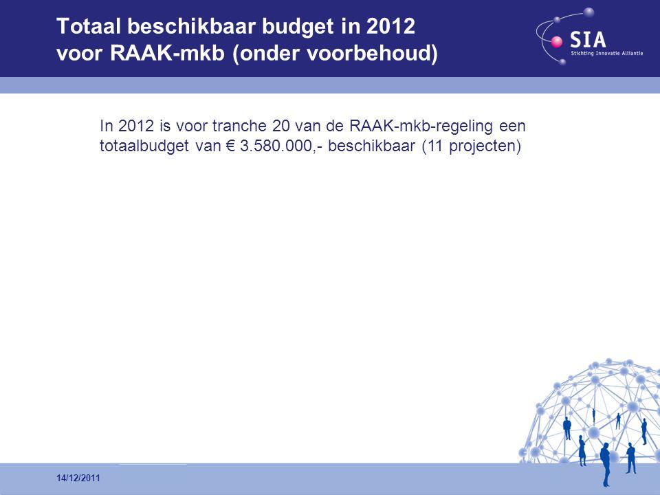 Totaal beschikbaar budget in 2012 voor RAAK-mkb (onder voorbehoud) In 2012 is voor tranche 20 van de RAAK-mkb-regeling een totaalbudget van € 3.580.000,- beschikbaar (11 projecten) 14/12/2011