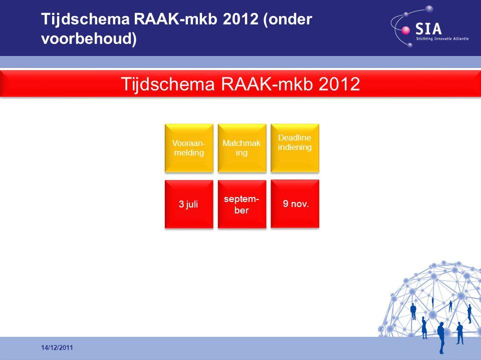 Tijdschema RAAK-mkb 2012 (onder voorbehoud) 3 juli 9 nov. Vooraan- melding Deadline indiening septem- ber Matchmak ing Tijdschema RAAK-mkb 2012 14/12/