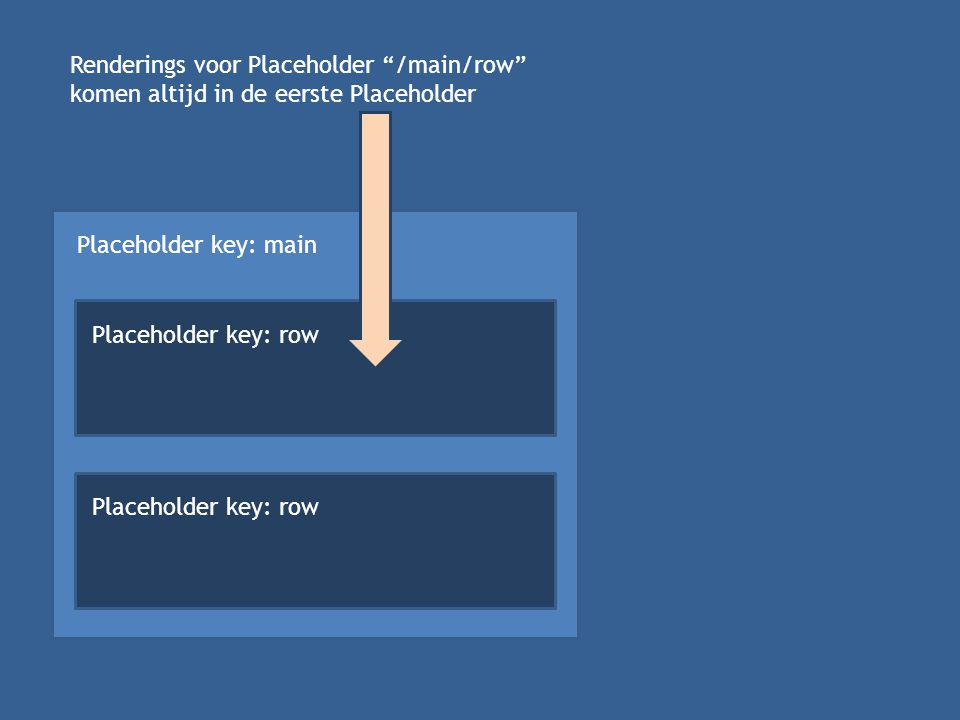 Placeholder key: main Placeholder key: row Renderings voor Placeholder /main/row komen altijd in de eerste Placeholder