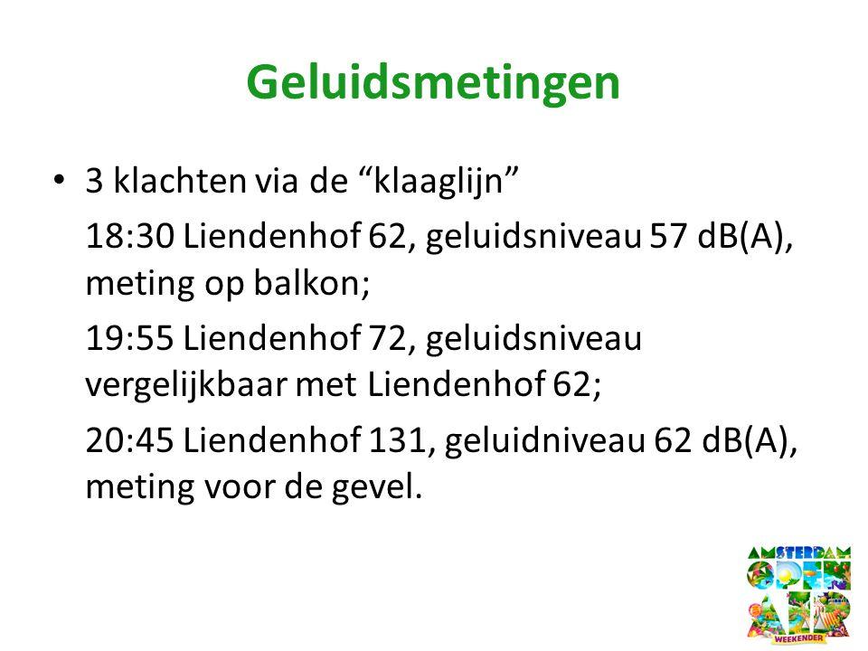 Geluidsmetingen • 3 klachten via de klaaglijn 18:30 Liendenhof 62, geluidsniveau 57 dB(A), meting op balkon; 19:55 Liendenhof 72, geluidsniveau vergelijkbaar met Liendenhof 62; 20:45 Liendenhof 131, geluidniveau 62 dB(A), meting voor de gevel.