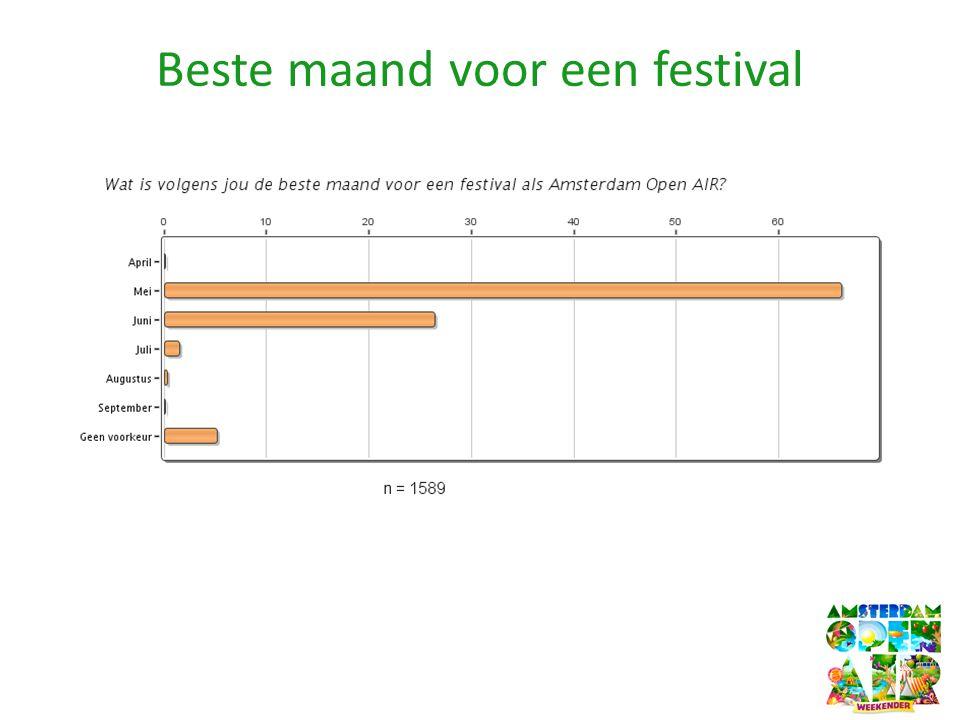 Beste maand voor een festival