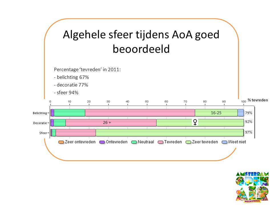 Algehele sfeer tijdens AoA goed beoordeeld Percentage 'tevreden' in 2011: - belichting 67% - decoratie 77% - sfeer 94% 92% 97% % tevreden 79% 16-25 26 +