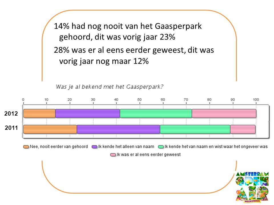 14% had nog nooit van het Gaasperpark gehoord, dit was vorig jaar 23% 28% was er al eens eerder geweest, dit was vorig jaar nog maar 12% 2012 2011