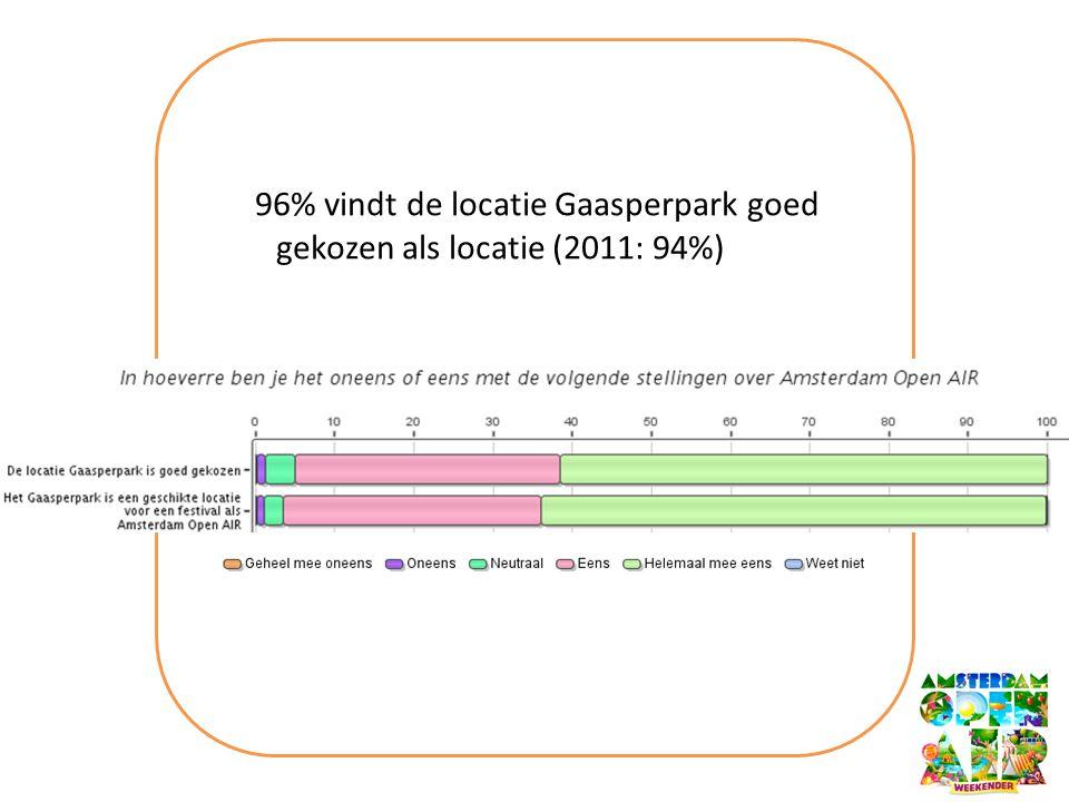 96% vindt de locatie Gaasperpark goed gekozen als locatie (2011: 94%)
