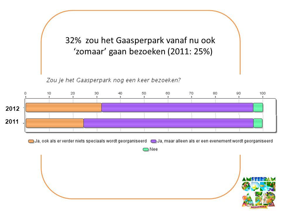 32% zou het Gaasperpark vanaf nu ook 'zomaar' gaan bezoeken (2011: 25%) 2012 2011