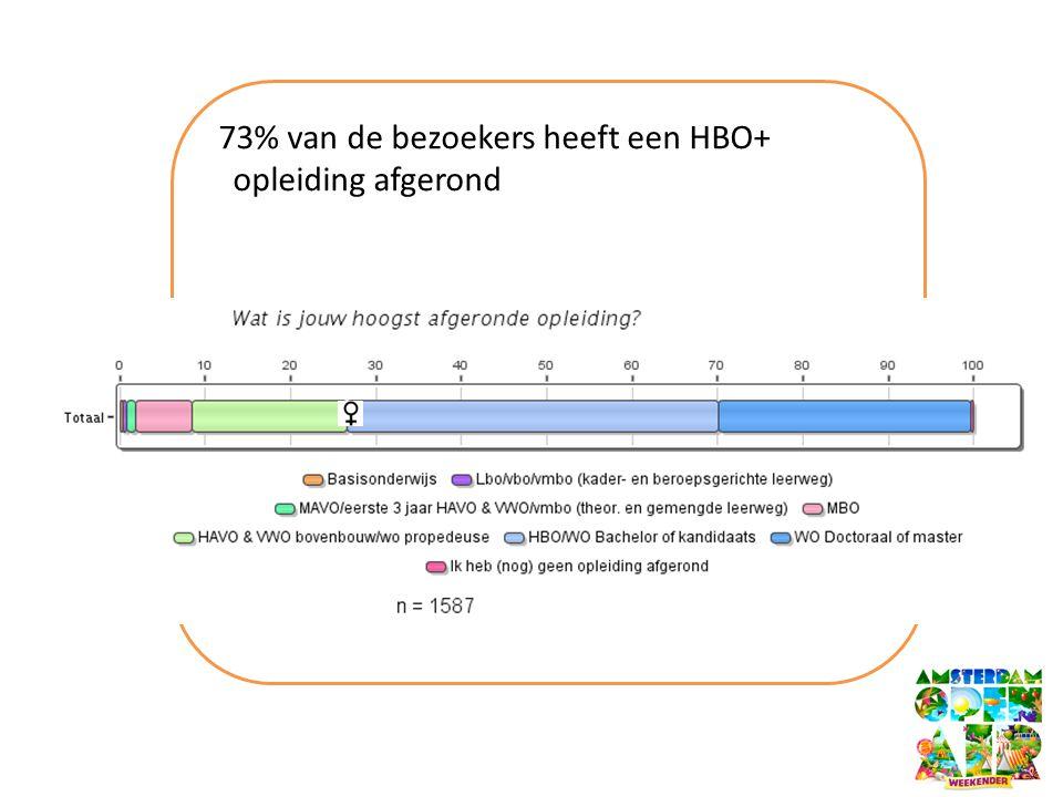 73% van de bezoekers heeft een HBO+ opleiding afgerond