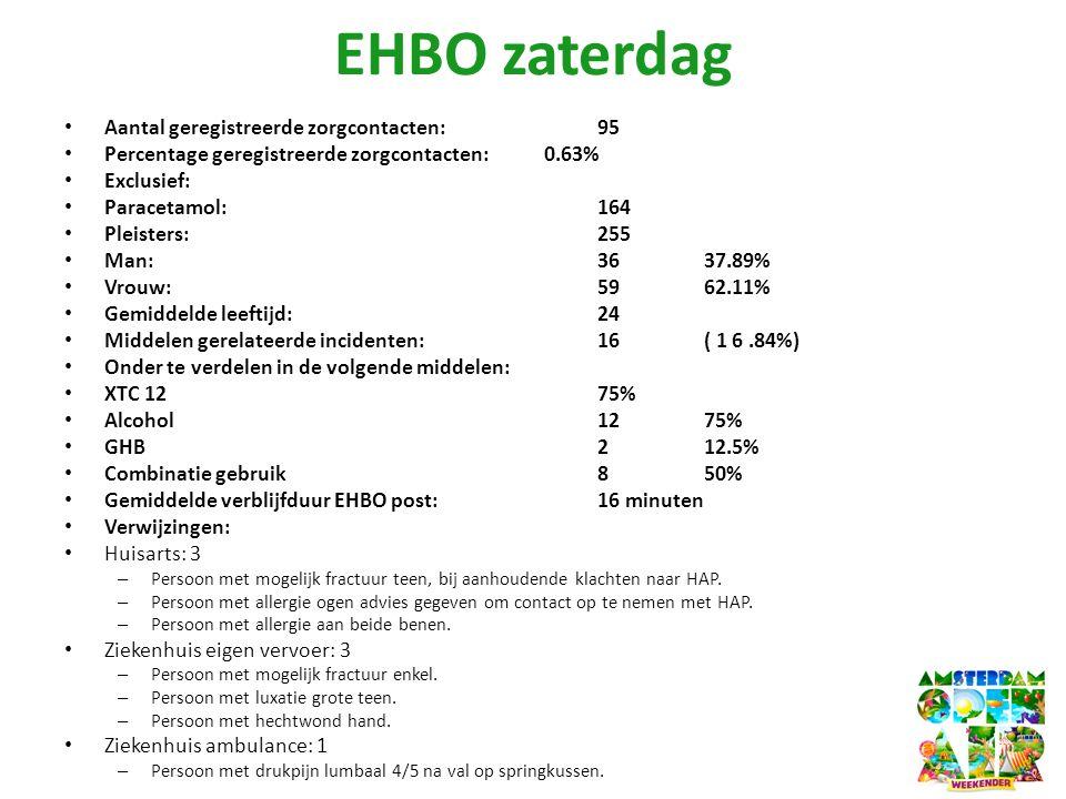 EHBO zaterdag • Aantal geregistreerde zorgcontacten: 95 • Percentage geregistreerde zorgcontacten: 0.63% • Exclusief: • Paracetamol: 164 • Pleisters: 255 • Man: 36 37.89% • Vrouw: 59 62.11% • Gemiddelde leeftijd: 24 • Middelen gerelateerde incidenten: 16 ( 1 6.84%) • Onder te verdelen in de volgende middelen: • XTC 12 75% • Alcohol 12 75% • GHB 2 12.5% • Combinatie gebruik 8 50% • Gemiddelde verblijfduur EHBO post: 16 minuten • Verwijzingen: • Huisarts: 3 – Persoon met mogelijk fractuur teen, bij aanhoudende klachten naar HAP.