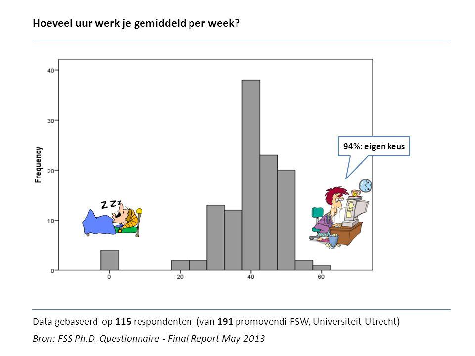 Hoeveel uur werk je gemiddeld per week? Bron: FSS Ph.D. Questionnaire - Final Report May 2013 Data gebaseerd op 115 respondenten (van 191 promovendi F