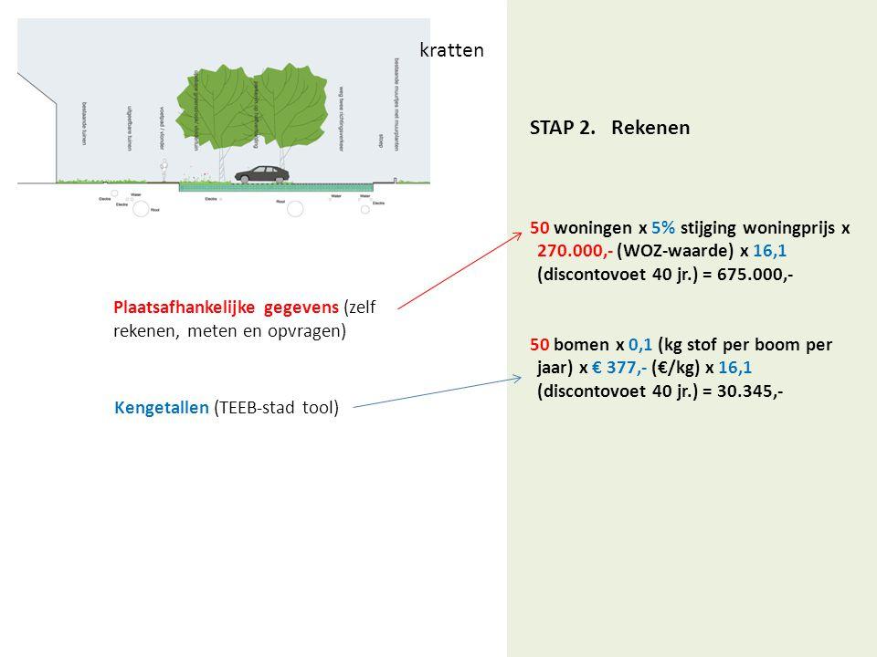 STAP 2. Rekenen 50 woningen x 5% stijging woningprijs x 270.000,- (WOZ-waarde) x 16,1 (discontovoet 40 jr.) = 675.000,- 50 bomen x 0,1 (kg stof per bo