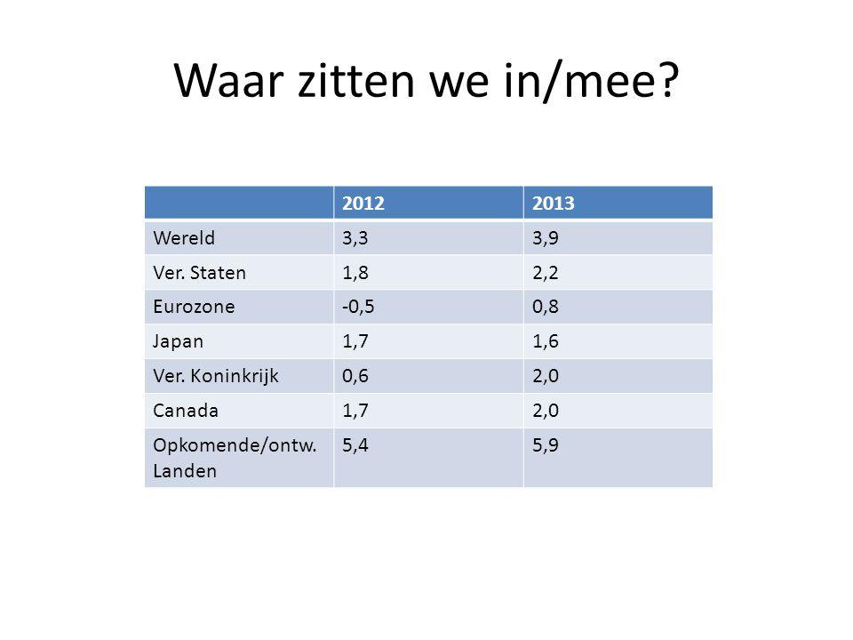 Waar zitten we in/mee? 20122013 Wereld3,33,9 Ver. Staten1,82,2 Eurozone-0,50,8 Japan1,71,6 Ver. Koninkrijk0,62,0 Canada1,72,0 Opkomende/ontw. Landen 5