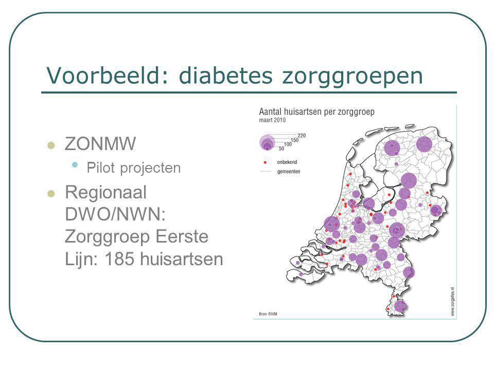 Voorbeeld: diabetes zorggroepen  ZONMW • Pilot projecten  Regionaal DWO/NWN: Zorggroep Eerste Lijn: 185 huisartsen