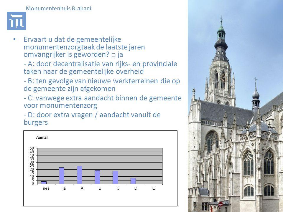• Ervaart u dat de gemeentelijke monumentenzorgtaak de laatste jaren omvangrijker is geworden.