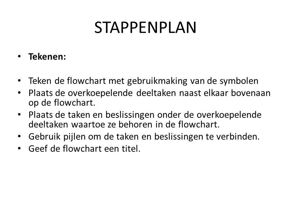 STAPPENPLAN • Tekenen: • Teken de flowchart met gebruikmaking van de symbolen • Plaats de overkoepelende deeltaken naast elkaar bovenaan op de flowcha