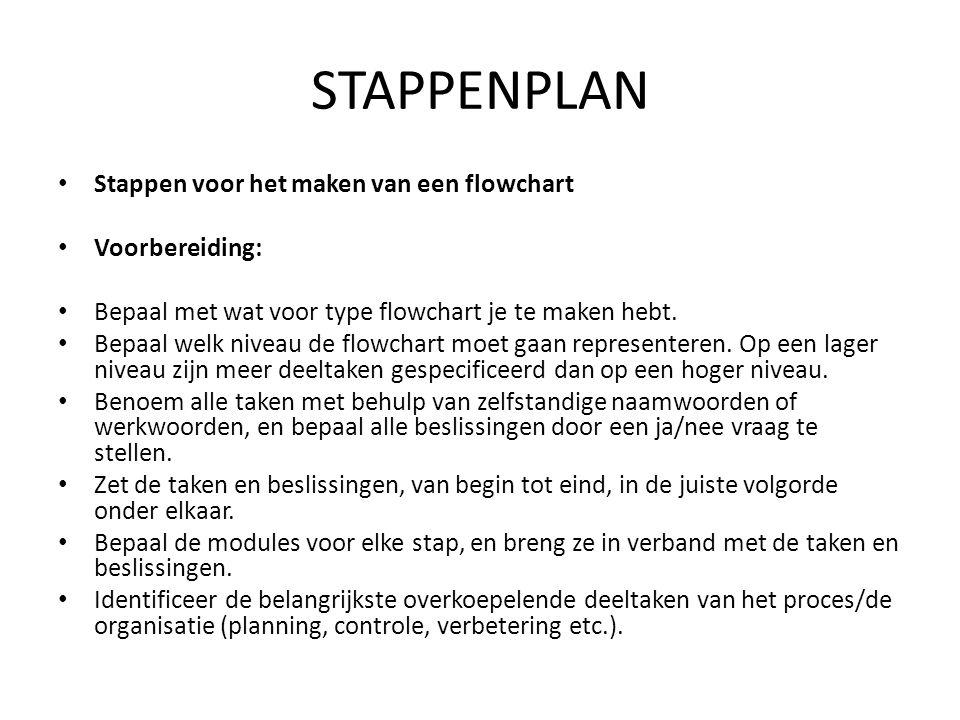 STAPPENPLAN • Stappen voor het maken van een flowchart • Voorbereiding: • Bepaal met wat voor type flowchart je te maken hebt. • Bepaal welk niveau de