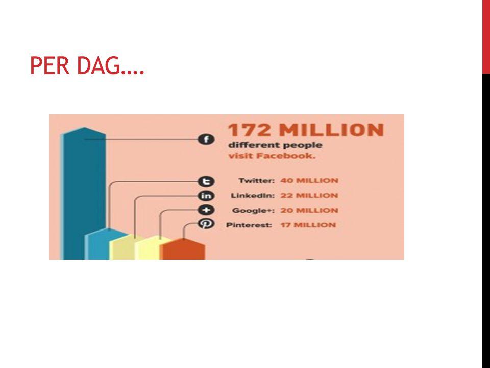 THA WINNERS ARE : http://www.socialmediamonitor.nl/img/infographic.jpg