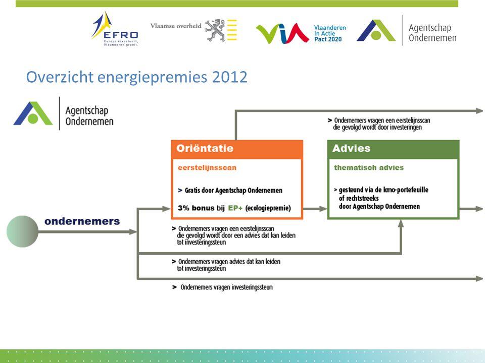 Overzicht energiepremies 2012