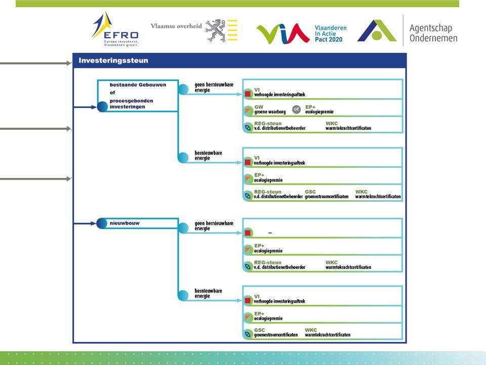 KMO-portefeuille (3/4) Kenmerken • Door een erkend dienstverlener • Omvat 3 aspecten: analyse v/d probleemstelling – eigenlijk advies – implementatieplan Voorbeelden • Eenmalige berekening Carbon Footprint AdviesOnder-Nemen 50% € 2.500 Advies Innoveren: technologie- verkenning 75% € 10.000 Kenmerken • Kantelmoment in de onderneming • Door een erkende kennisinstelling Voorbeelden • Bv (labo)proeven bij overschakeling naar gebruik van hernieuwbare materialen