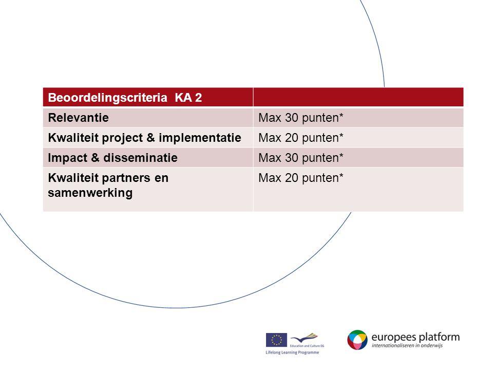 Beoordelingscriteria KA 2 RelevantieMax 30 punten* Kwaliteit project & implementatieMax 20 punten* Impact & disseminatieMax 30 punten* Kwaliteit partners en samenwerking Max 20 punten*