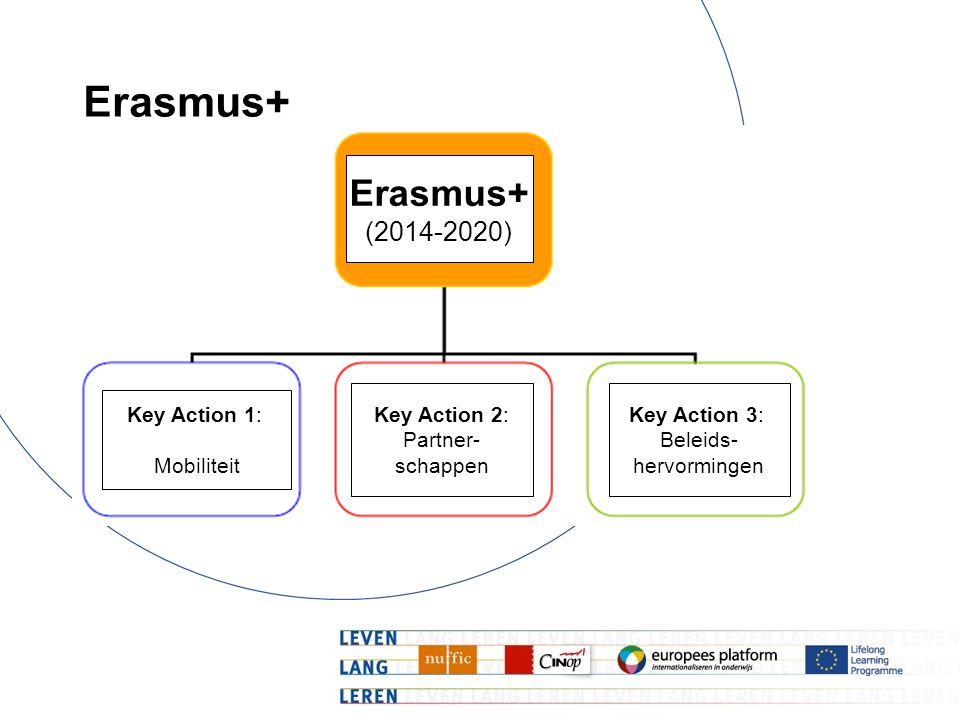 Erasmus+ Erasmus+ (2014-2020) Key Action 1: Mobiliteit Key Action 2: Partner- schappen Key Action 3: Beleids- hervormingen