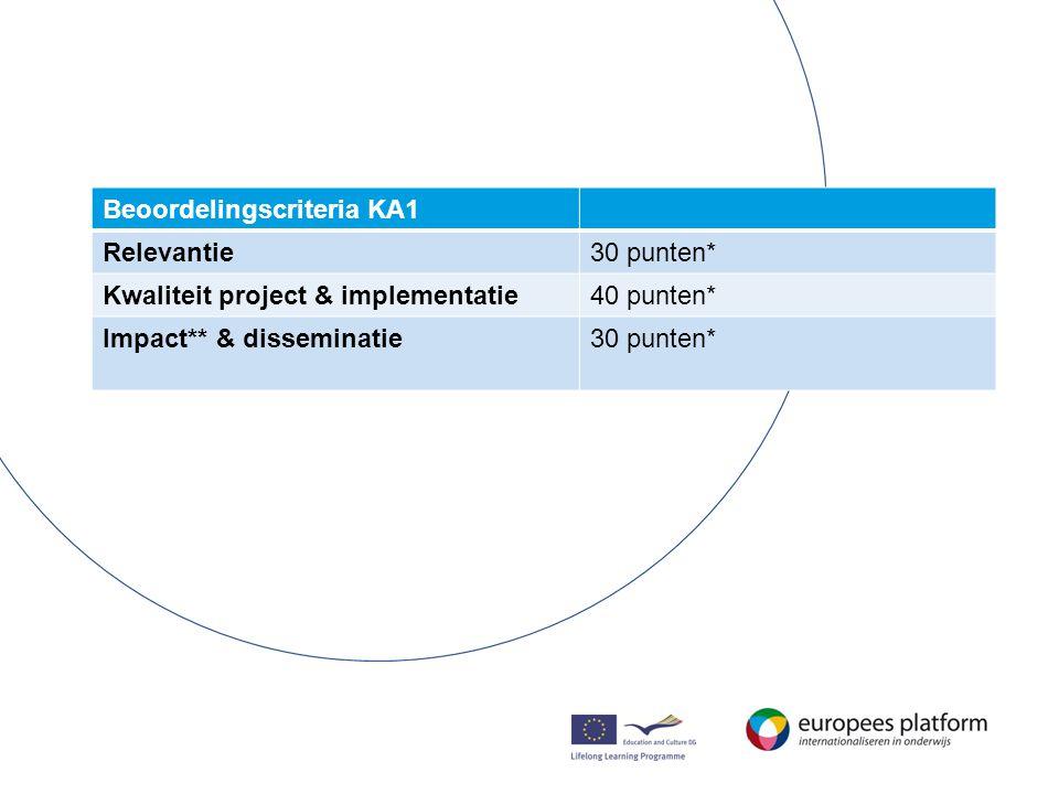 Beoordelingscriteria KA1 Relevantie30 punten* Kwaliteit project & implementatie40 punten* Impact** & disseminatie30 punten*