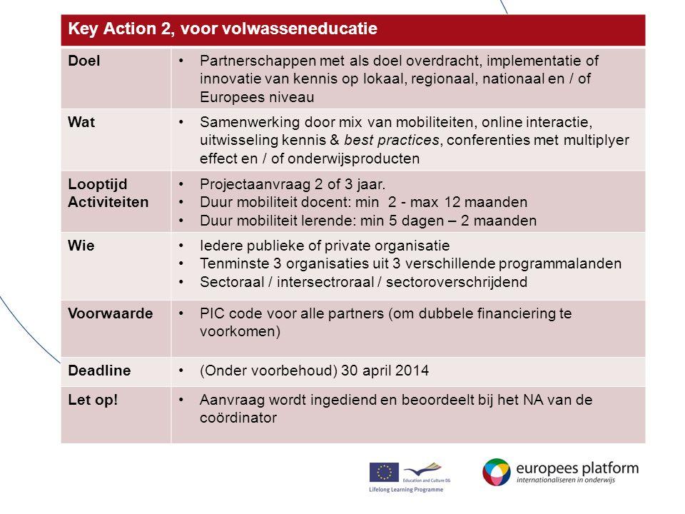 KA 2 – de aanvraag, wat te verwachten… Context•Beschrijving coördinerende instelling + partners •Beschrijving inhoud partnerschap •Innovativiteitsgehalte •Kwalteitskenmerken •Europese meerwaarde Project management •Verdeling taken tussen partners: •Monitoring / financieel / Inventarisatie risico's •Implementatie / impact / •Producten / resultaten Disseminatie •Communicatieplan •Overdraagbaarheid / duurzaamheid •Exploitatie resultaten Financiering Toekenning: max € 150.000 p/j Waarvan 25% matching Op basis van unit costs (kosten modules) voor -Management en organisatie -Reis en verblijf -(transnationale) bijeenkomsten, conferenties -Producten / technische ondersteuning -Special needs