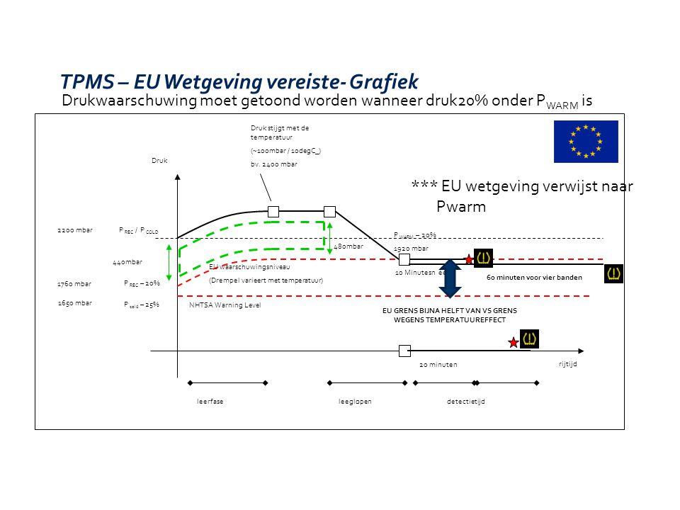 Drukwaarschuwing moet getoond worden wanneer druk20% onder P WARM is TPMS – EU Wetgeving vereiste- Grafiek P REC / P COLD Druk rijtijd P REC – 20% EU