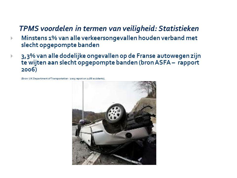  Minstens 1% van alle verkeersongevallen houden verband met slecht opgepompte banden  3,3% van alle dodelijke ongevallen op de Franse autowegen zijn