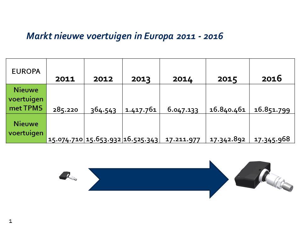 Markt nieuwe voertuigen in Europa 2011 - 2016 EUROPA 201120122013201420152016 Nieuwe voertuigen met TPMS 285.220364.5431.417.7616.047.13316.840.46116.